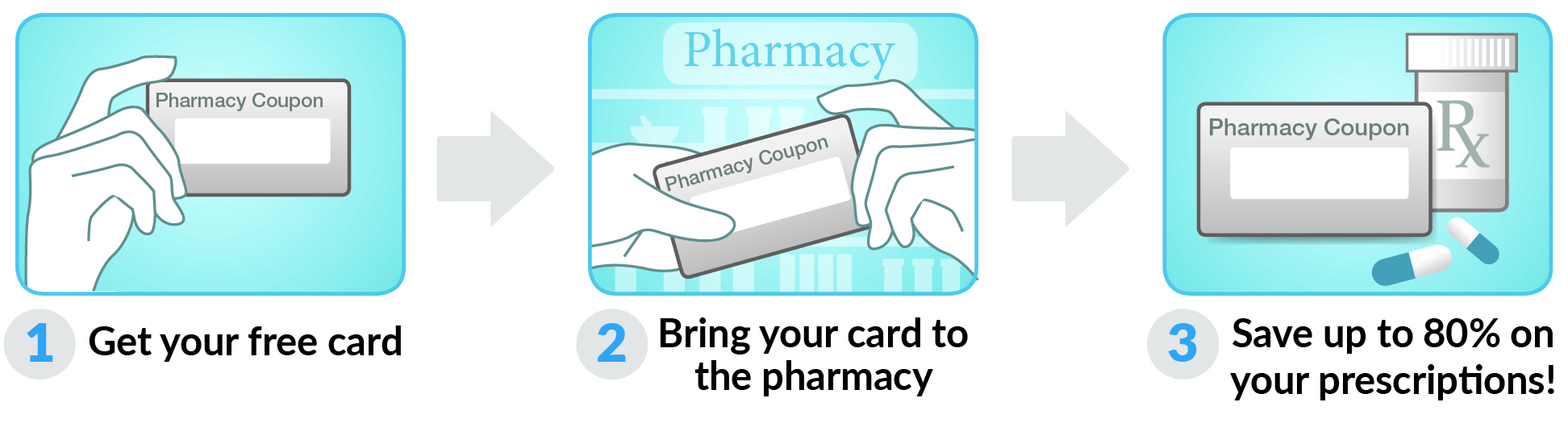 How to use Minnesota Drug Card Card